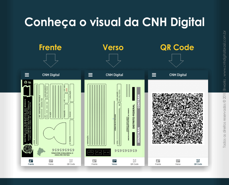 Como é a CNH Digital - visual